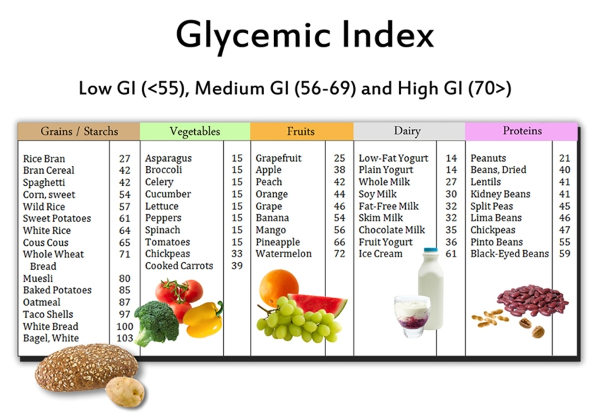 glycemic-index-chart-1